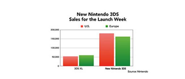 new_nintendo_3ds_sales.jpg